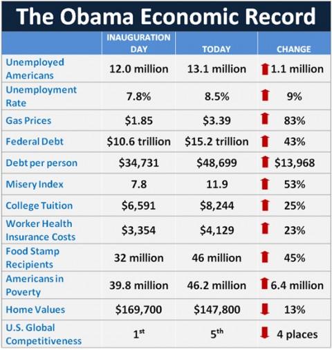 Une image vaut mille mots: le bilan d'Obama